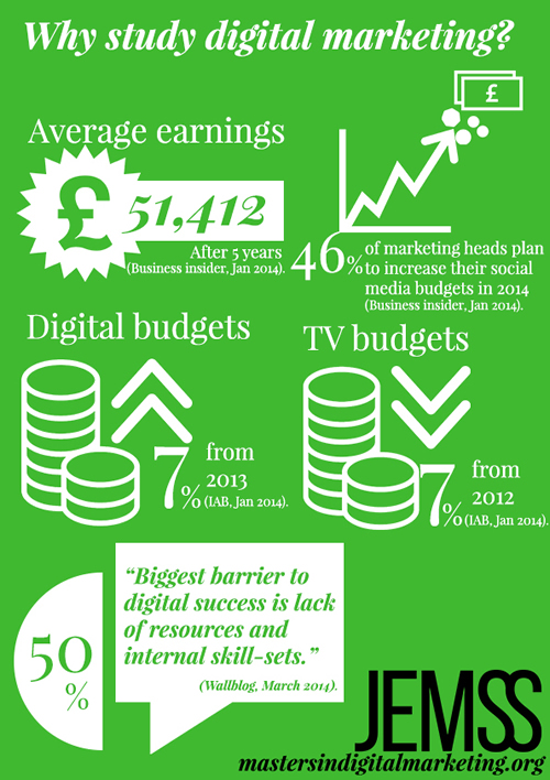 Why study digital marketing inforgraphic