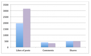 One week on Facebook Conservative vs UKIP - Facebook posts likes, comments and shares
