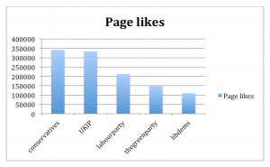 Main political parties Facebook page likes comparison 5th February 2015