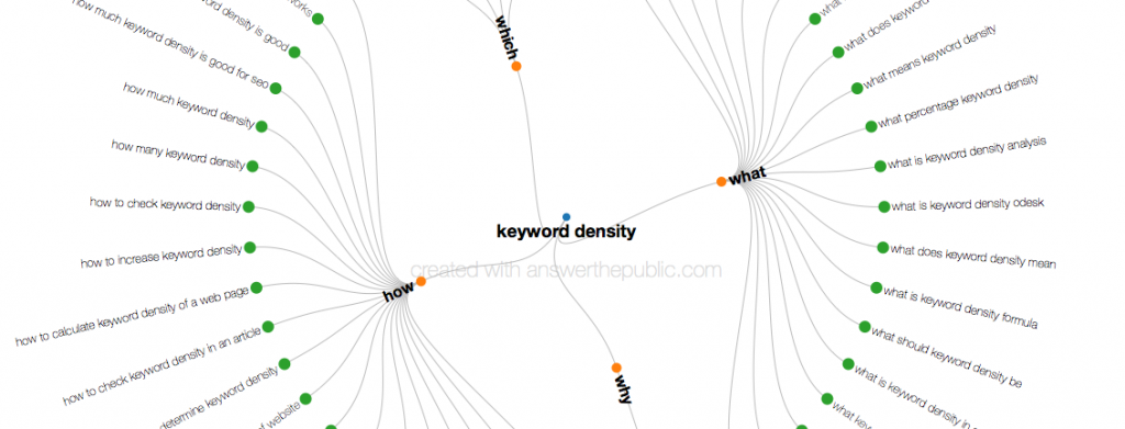 keyword density for SEO- how what and why