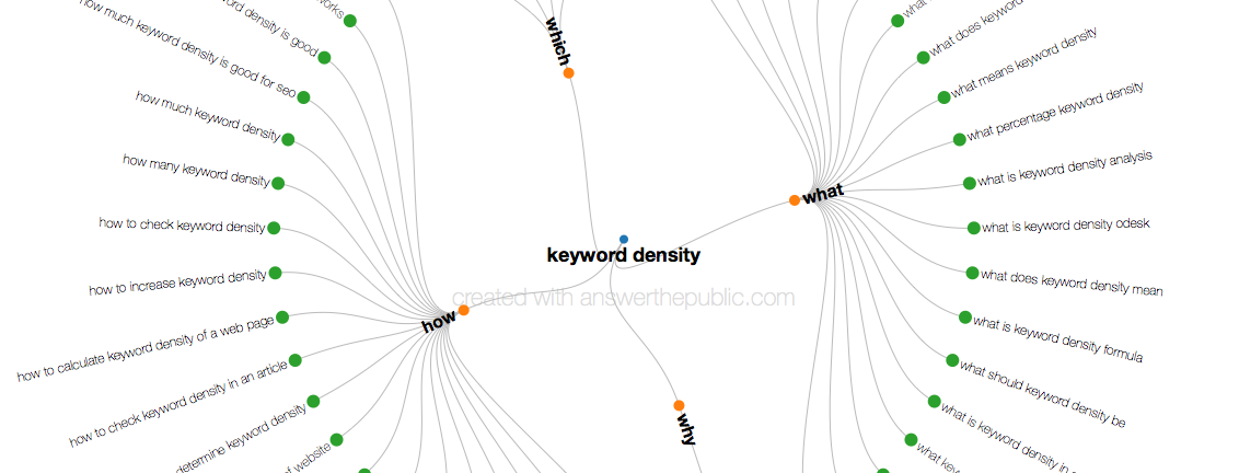 Keyword density for SEO: really?
