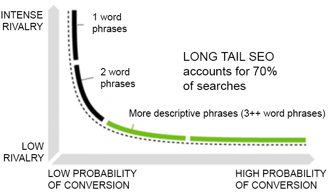 Long tail SEO